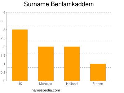 Surname Benlamkaddem