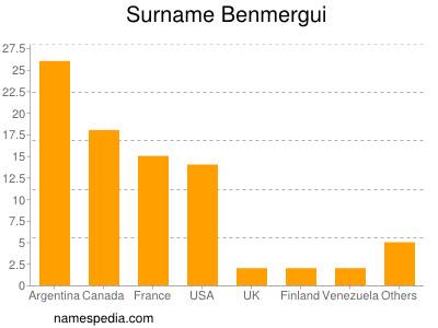 Surname Benmergui