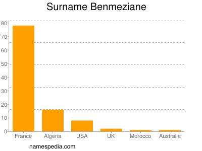 Surname Benmeziane