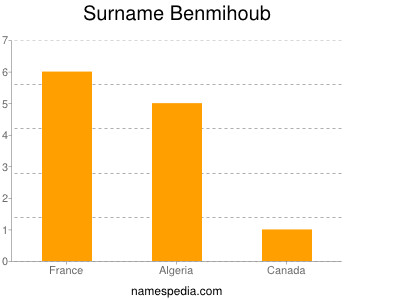 Surname Benmihoub