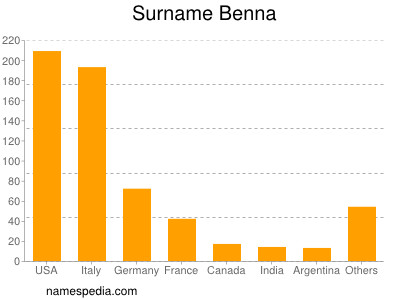 Surname Benna