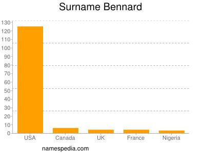 Surname Bennard