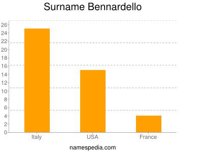 Surname Bennardello