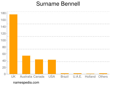 Surname Bennell