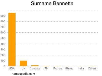 Surname Bennette