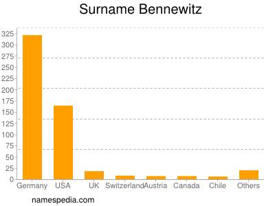 Surname Bennewitz