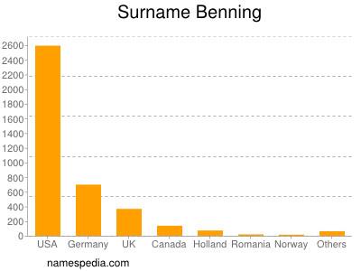 Surname Benning