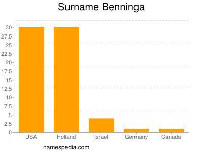 Surname Benninga