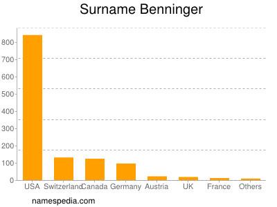 Surname Benninger