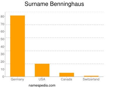 Familiennamen Benninghaus