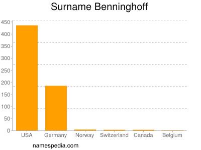Surname Benninghoff