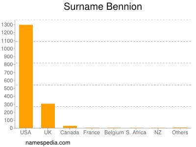 Surname Bennion