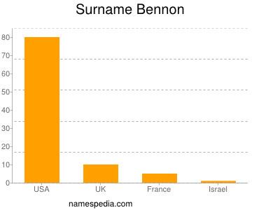 Surname Bennon