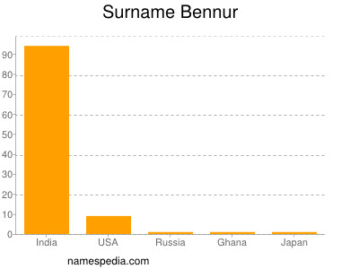 Surname Bennur
