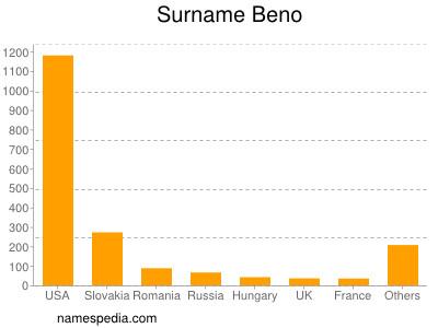 Surname Beno
