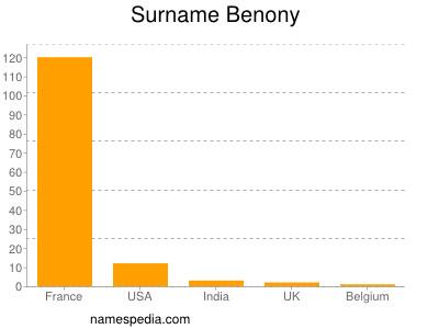 Surname Benony