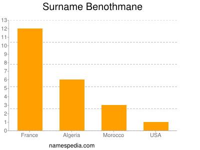 Surname Benothmane