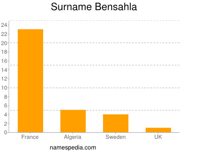 Surname Bensahla