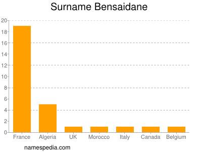 Surname Bensaidane