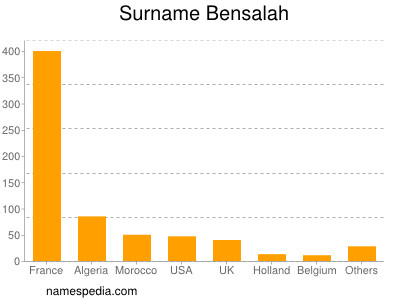 Surname Bensalah