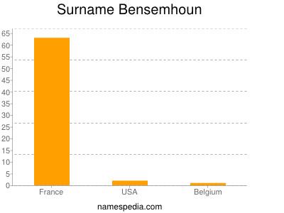 Surname Bensemhoun