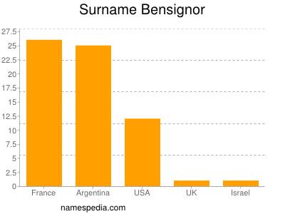 Surname Bensignor