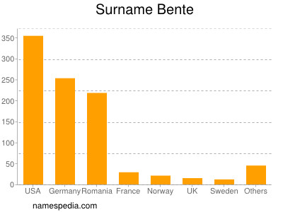 Surname Bente