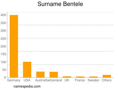 Surname Bentele