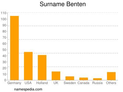 Surname Benten
