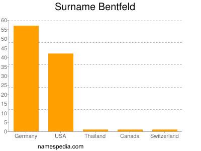 Surname Bentfeld