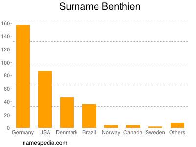 Surname Benthien