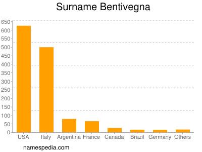 Surname Bentivegna