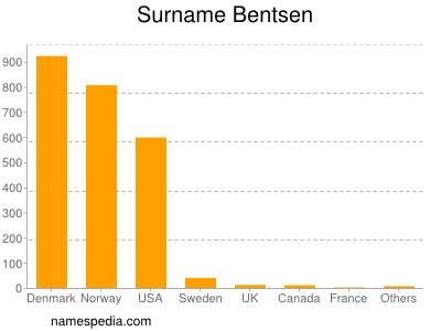 Surname Bentsen