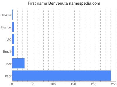 Given name Benvenuta