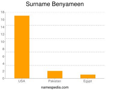 Surname Benyameen