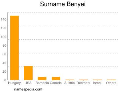 Surname Benyei