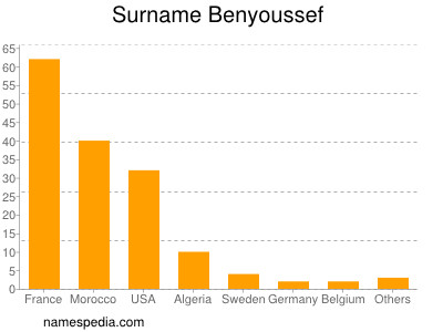 Surname Benyoussef