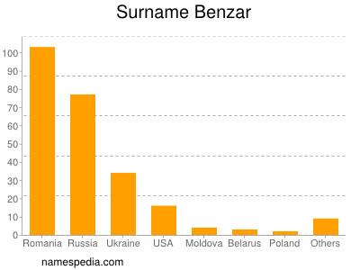 Surname Benzar