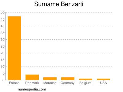 Surname Benzarti