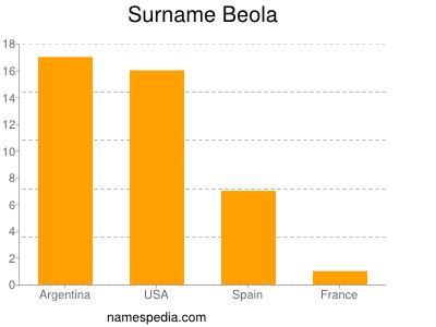 Surname Beola
