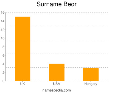 Surname Beor
