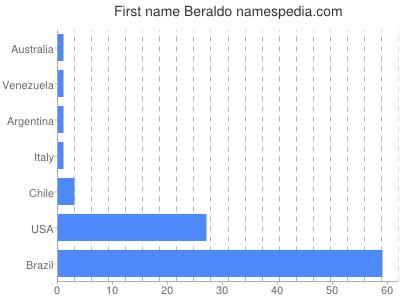 Given name Beraldo