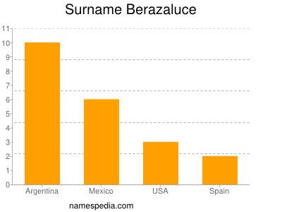 Surname Berazaluce