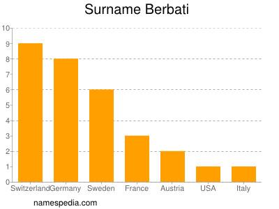 Surname Berbati