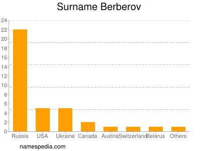 Surname Berberov