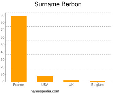 Surname Berbon