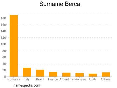 Surname Berca