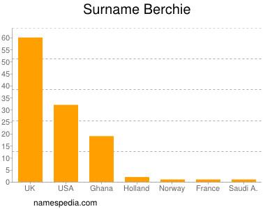 Surname Berchie