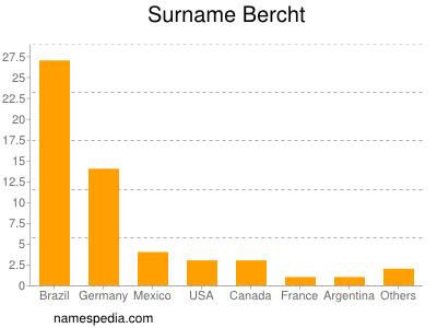 Surname Bercht