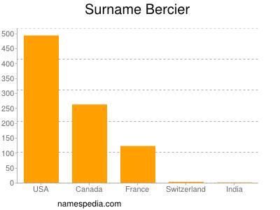 Surname Bercier